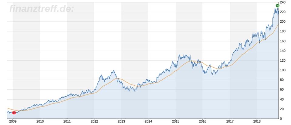 Apple Chartbild 10 Jahre