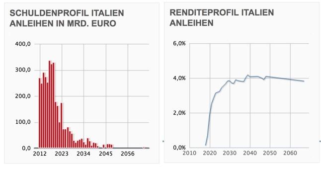 Anleihen aus Italien mit Kursveränderungen von finanzen.net