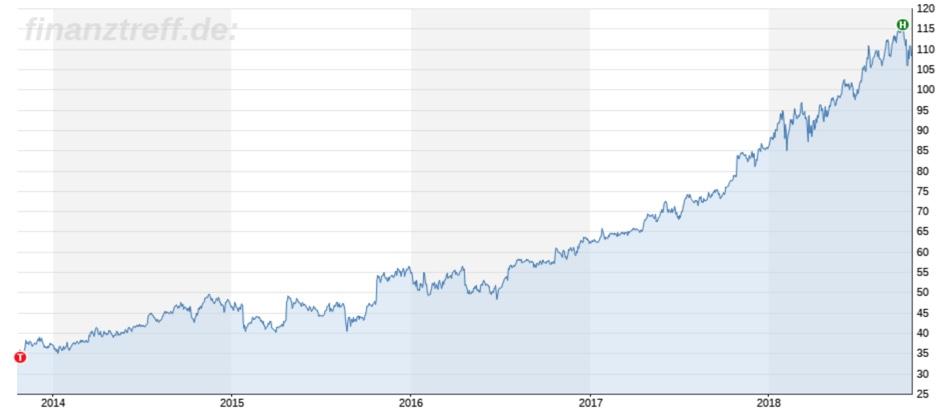 Chartbild Microsoft 5 Jahre