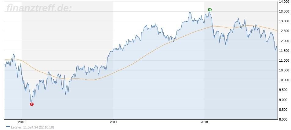 DAX-Chartbild 3 Jahre