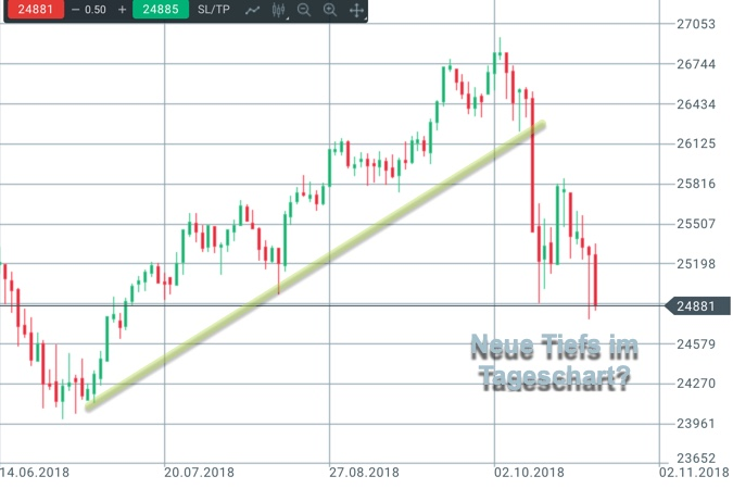 Tageschart Dow Jones mit Trendbruch