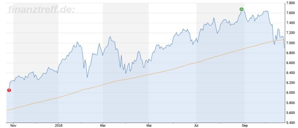 Nasdaq Chart 1 Jahr mit 200-Tagelinie