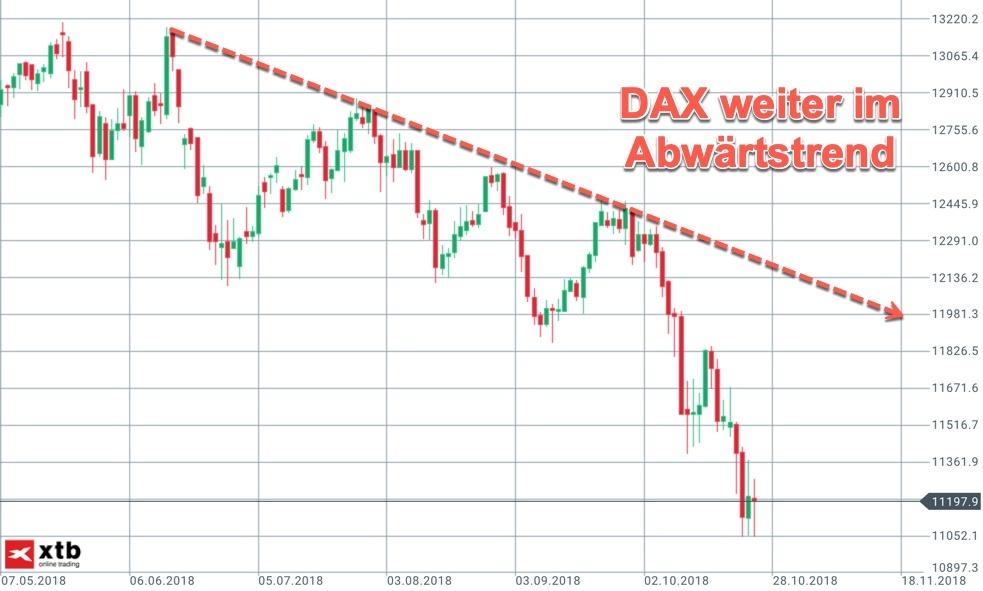 Trendlinie im DAX-Tageschart weiter abwärts gerichtet
