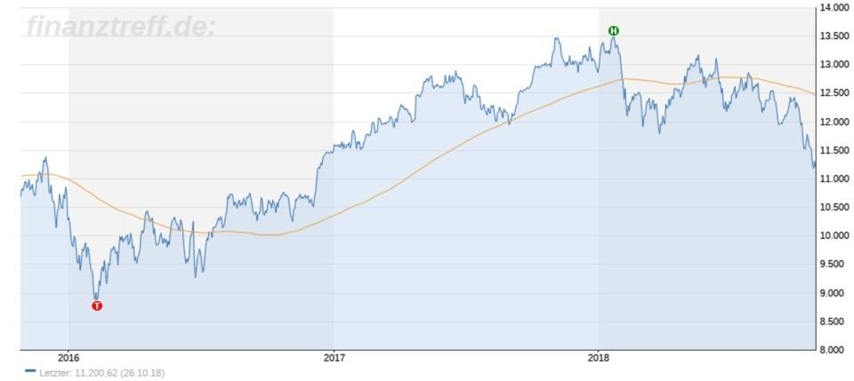DAX im Abwärtstrend: 3 Jahreschart