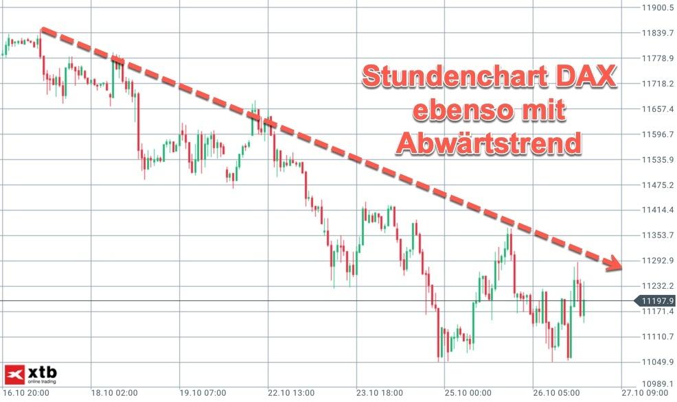 Stundenchart DAX zeigt ebenfalls fallende Trendlinie