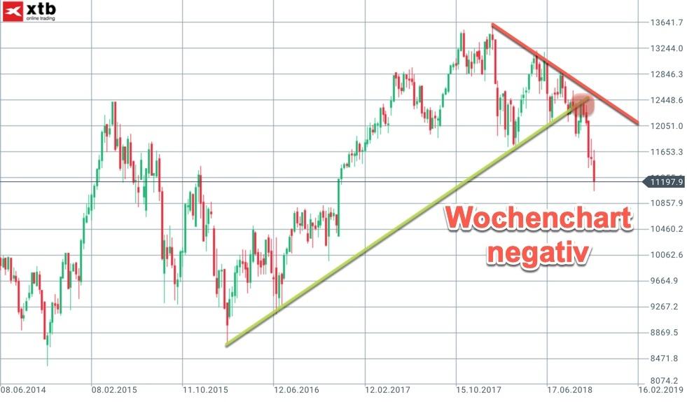 Großer Chartblick: DAX-Wochenchart