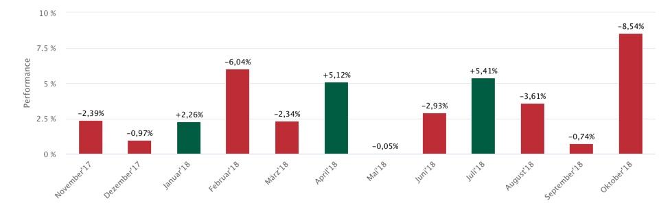 Monatsstatistik DAX 12 Monate