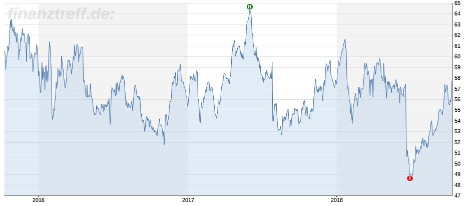 Chartbild Starbucks 3 Jahre: Einstieg Bill Ackman