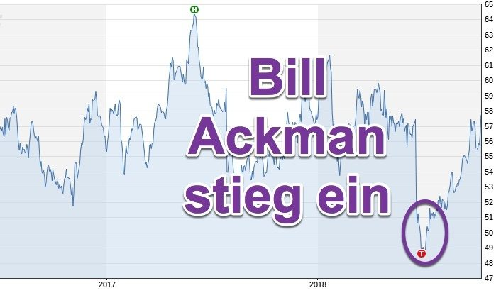 Starbucks unter Beobachtung | Bill Ackman hat Visionen und Top Einstieg