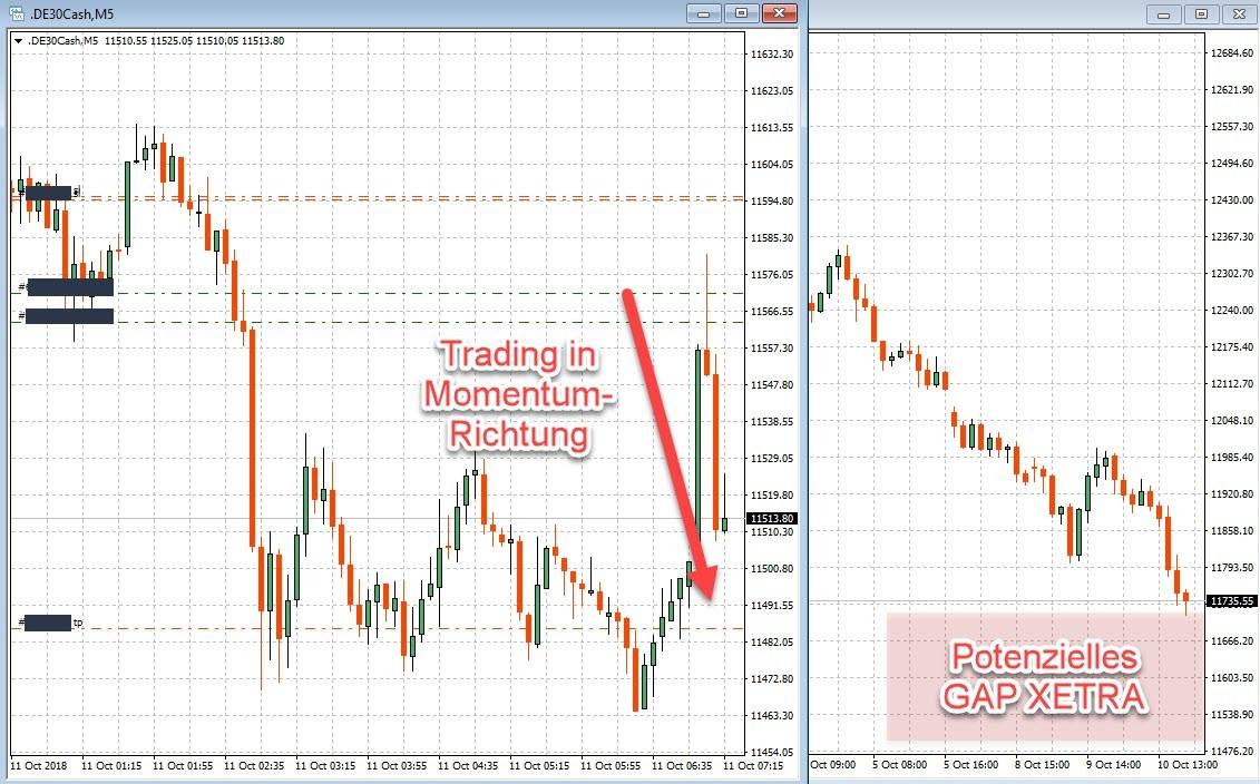 Trading im DAX in Momentum-Richtung