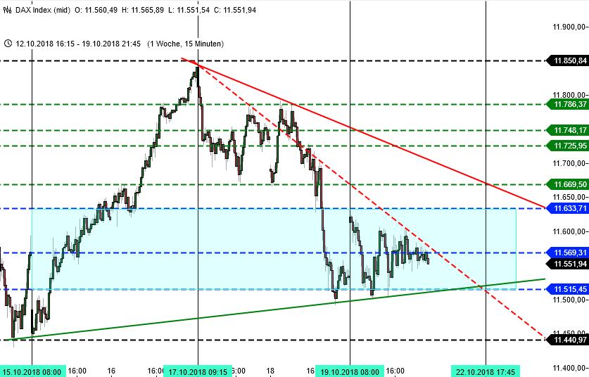 Chartbild DAX-Trading, 15 Minuten