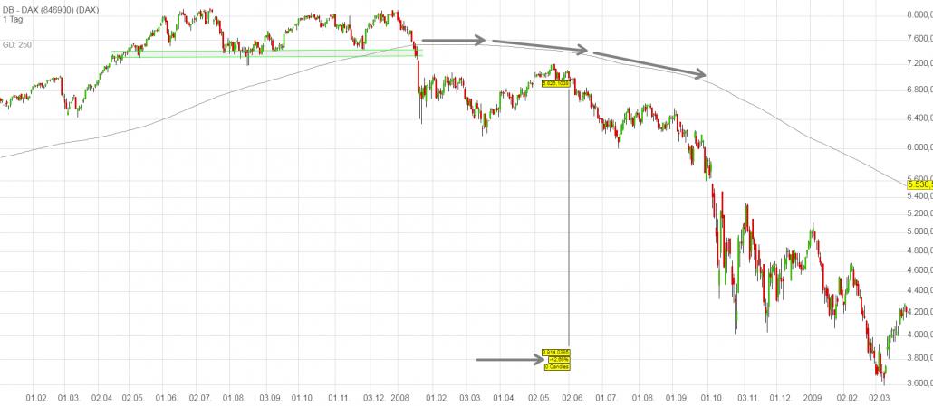 DAX-Chart mit Verkaufssignalen