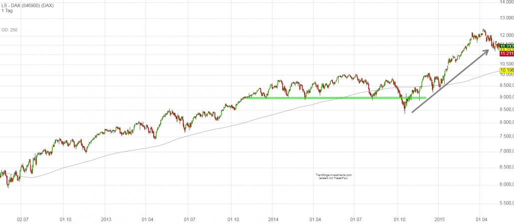 DAX-Chart - Verkaufssignale waren im Jahr 2013 Fehlsignale
