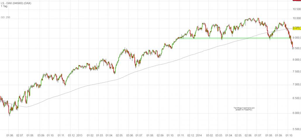 DAX-Chart mit Verkaufssignal von 2013