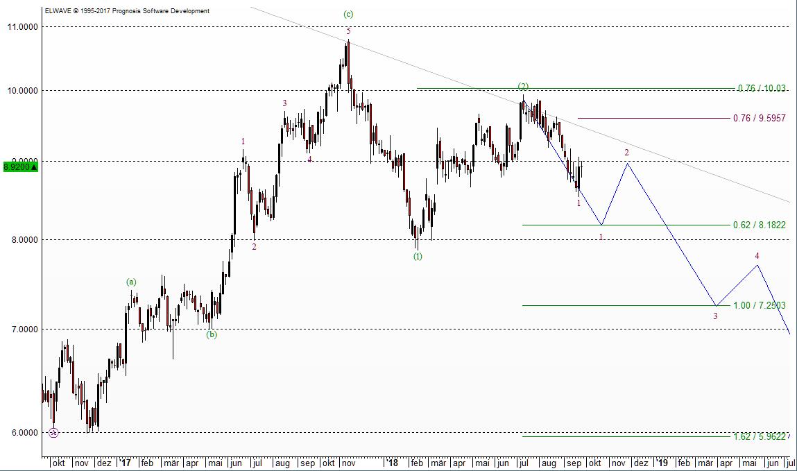 E.ON Chart aus Sicht der Elliott-Wellen
