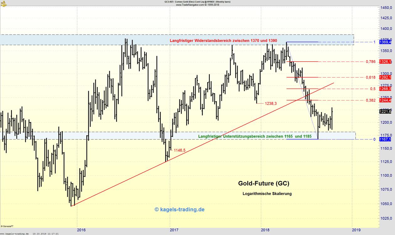 Goldpreis mit Erholung seit Unterstützung