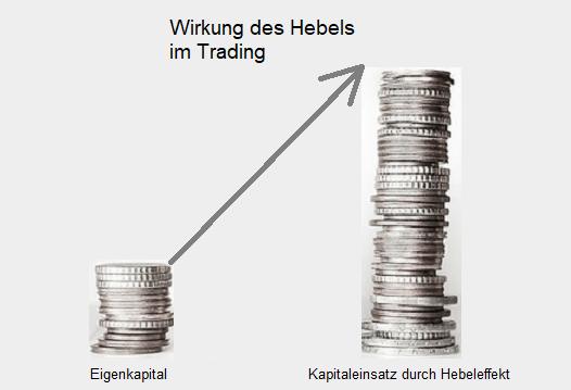 Schaubild zur Wirkung des Hebels im Trading