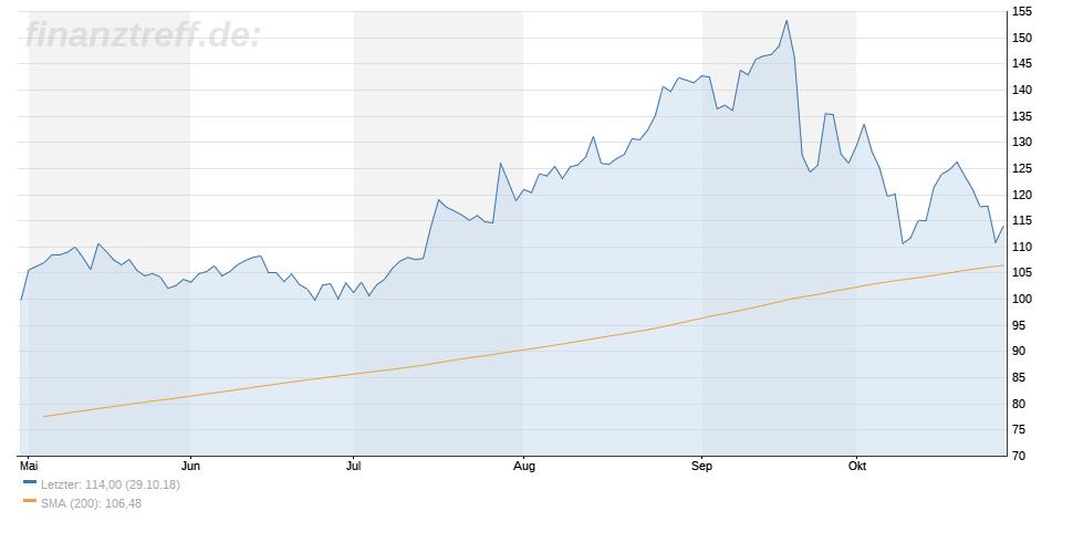 Nemetschek-Aktie knapp über 200 Tage Linie