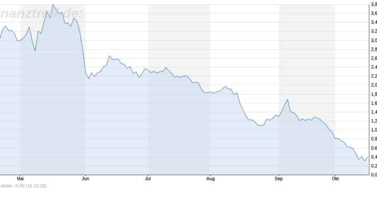 Chart von der Sears-Aktie