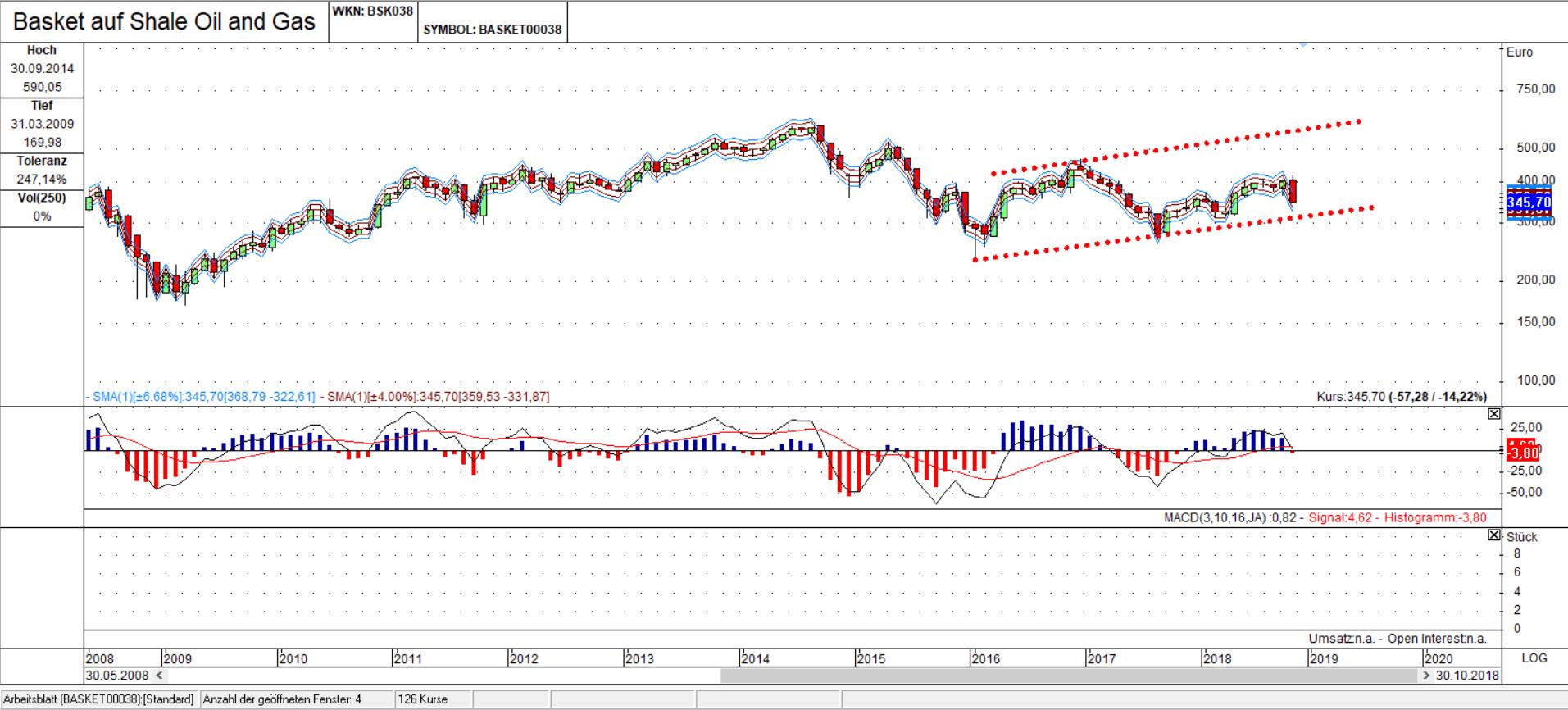 TT Shale Oil & Gas Basket Chart