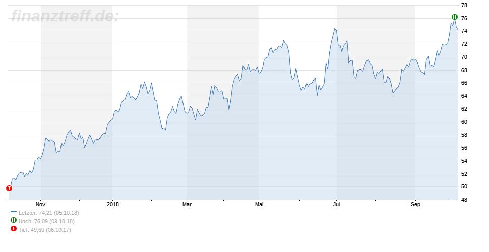 Chart des Ölpreises 06.10.2018
