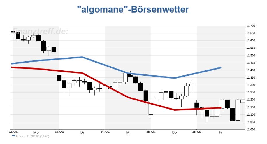 DAX-Chart mit Wetteralgorithmus der Vorwoche (KW43 / 2018)