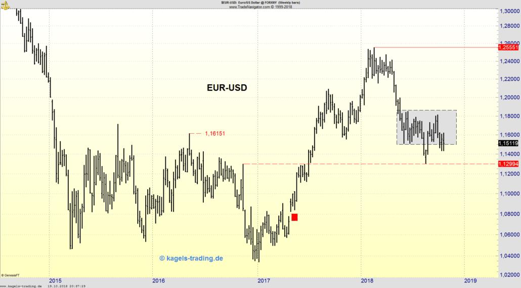 EUR/USD Chart: weiter in der Range gefangen