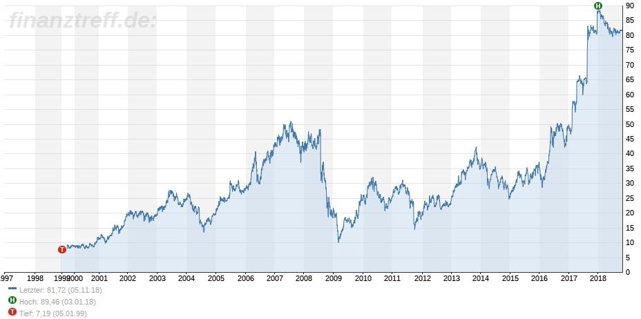 20 Jahre Stada an der Börse