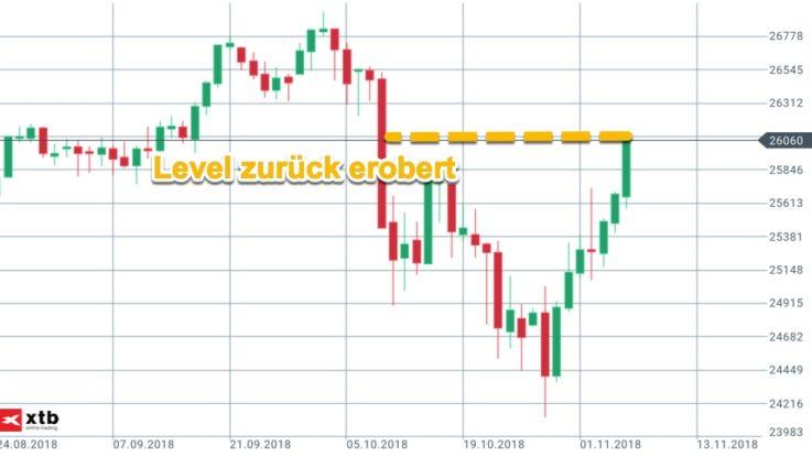 Dow Jones Level 26000 zurück erobert