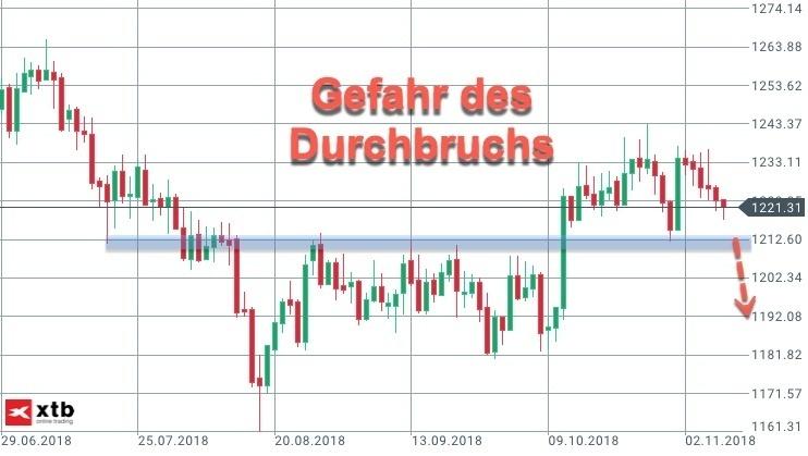 Short-Trigger bei Durchbruch im Goldpreis