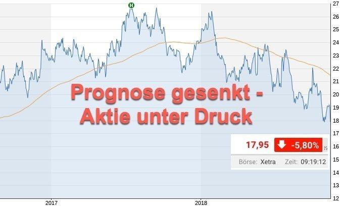 Konjunkturauswirkungen auf Thyssenkrupp