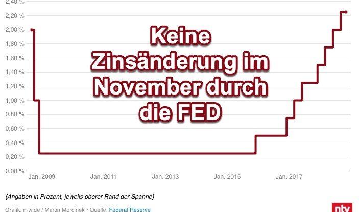 Keine Änderung der Zinsen - Grafik n-tv