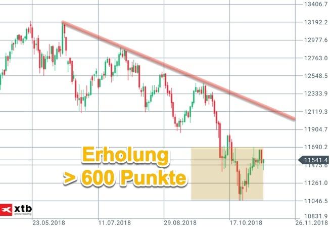 Erholungsbox von 600 Punkten im großen DAX-Chartbild