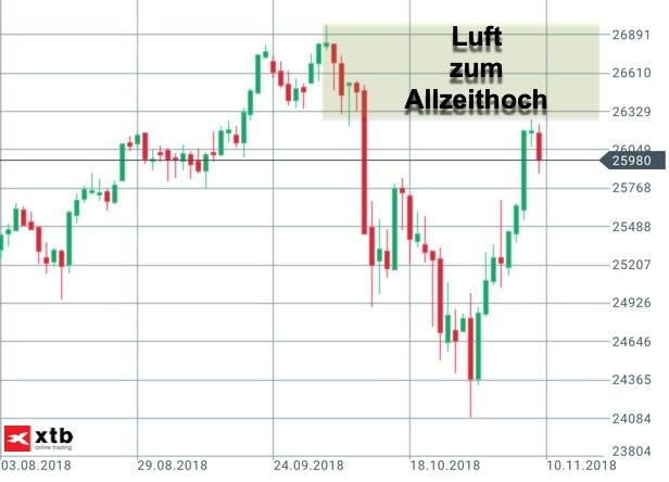 Dow Jones an Wall Street kurz vor Allzeithoch