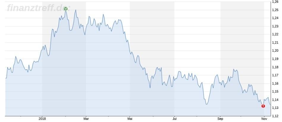 Chartbild EUR/USD 1 Jahr