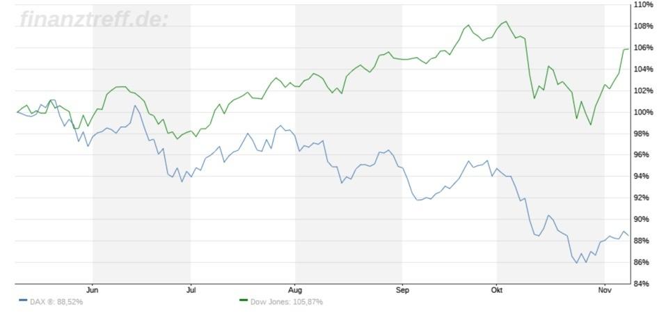 Vergleich DAX mit Dow Jones in der Entwicklung