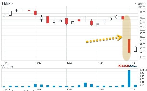 Lumentum Holdings Inc. mit Kurssturz