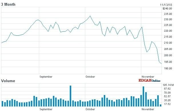 Apple Chart 3 Monate mit Abwärtstendenz