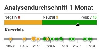 Analystenmeinungen zur Apple-Aktie