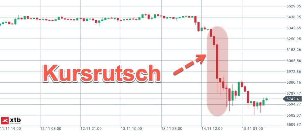 Kursrutsch Analyse bei Bitcoin im Stundenchart