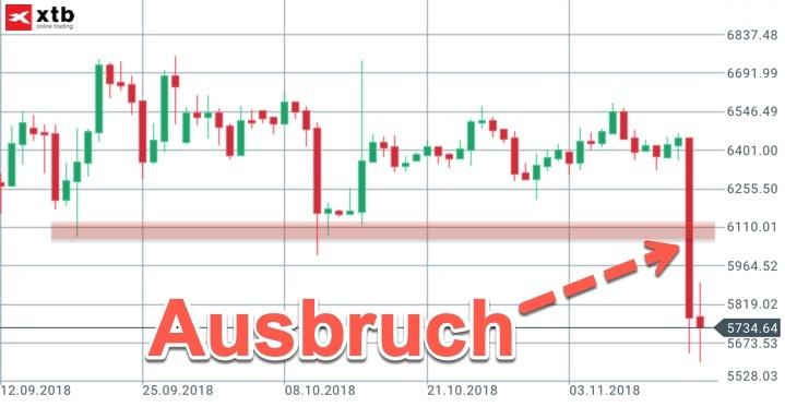 Rückblick auf letzte Bitcoin-Analyse
