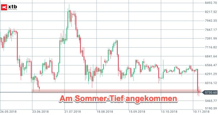 Blick auf das Sommer-Tief im Bitcoin
