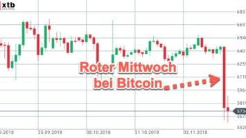 Kursrutsch bei Bitcoin - Sichtbarkeit im Tageschart