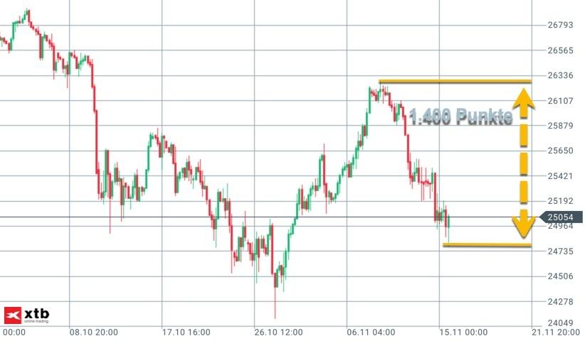 Dow Jones in Q4 mit jüngster Handelsspanne