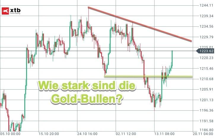 4-Stundenchart zeigt Momentum im Gold auf