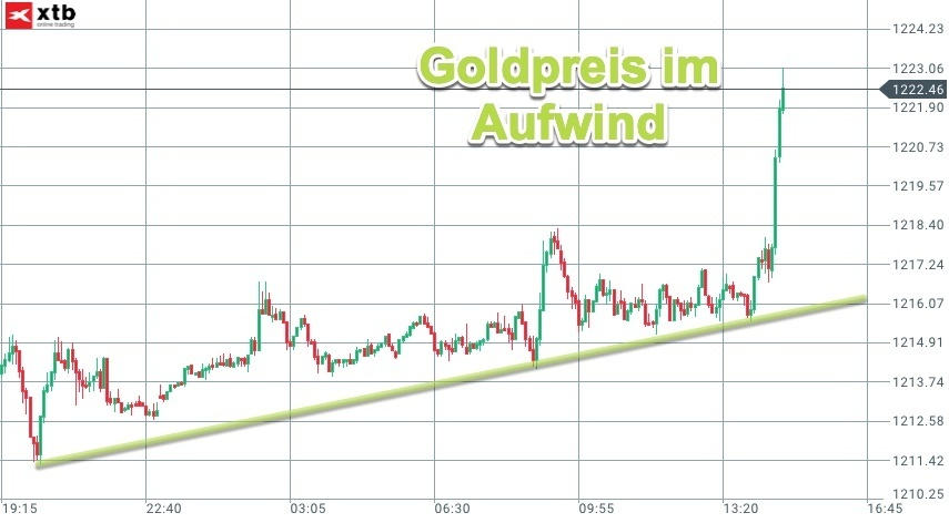 Intraday-Dynamik im Goldpreis