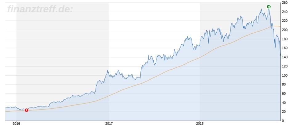 Chartbild mit 43% Abschlag bei Nvidia