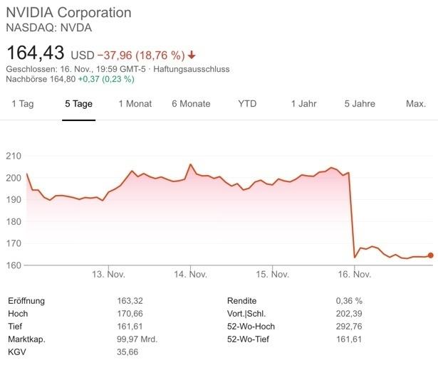 Schwache Woche bei Nvidia an Nasdaq