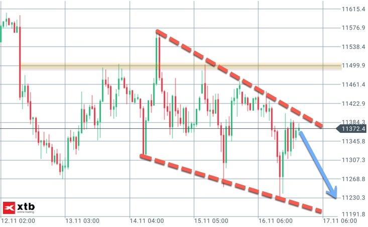 Trendkanal down im DAX (aus Vorwoche)