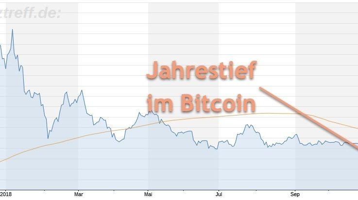 Bitcoin verliert weiter - neues Jahrestief erreicht